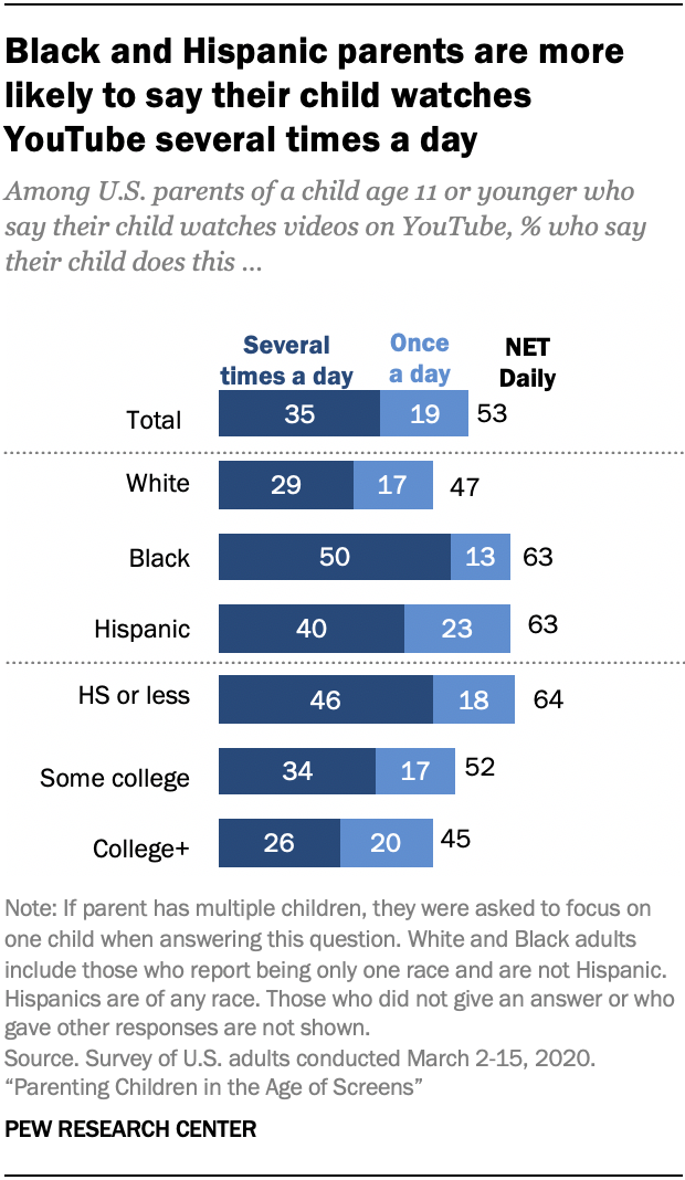 Chart shows Black and Hispanic parents are more likely to say their child watches YouTube several times a day