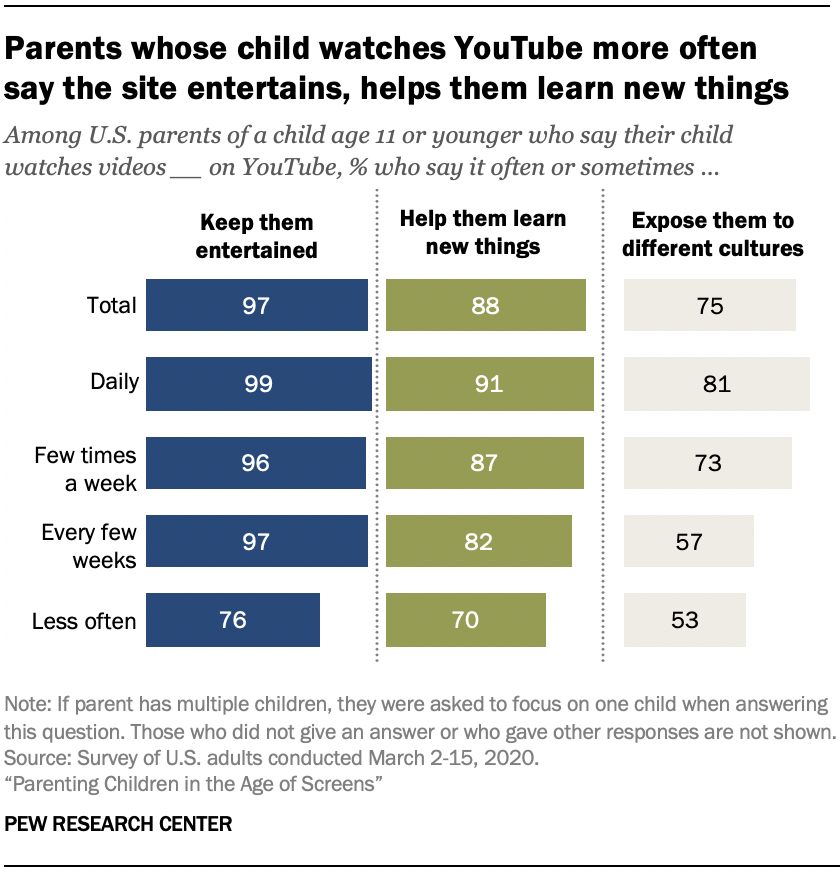 Chart shows parents whose child watches YouTube more often say the site entertains, helps them learn new things
