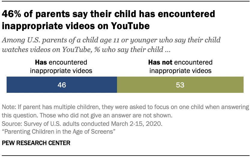 Chart shows 46% of parents say their child has encountered inappropriate videos on YouTube