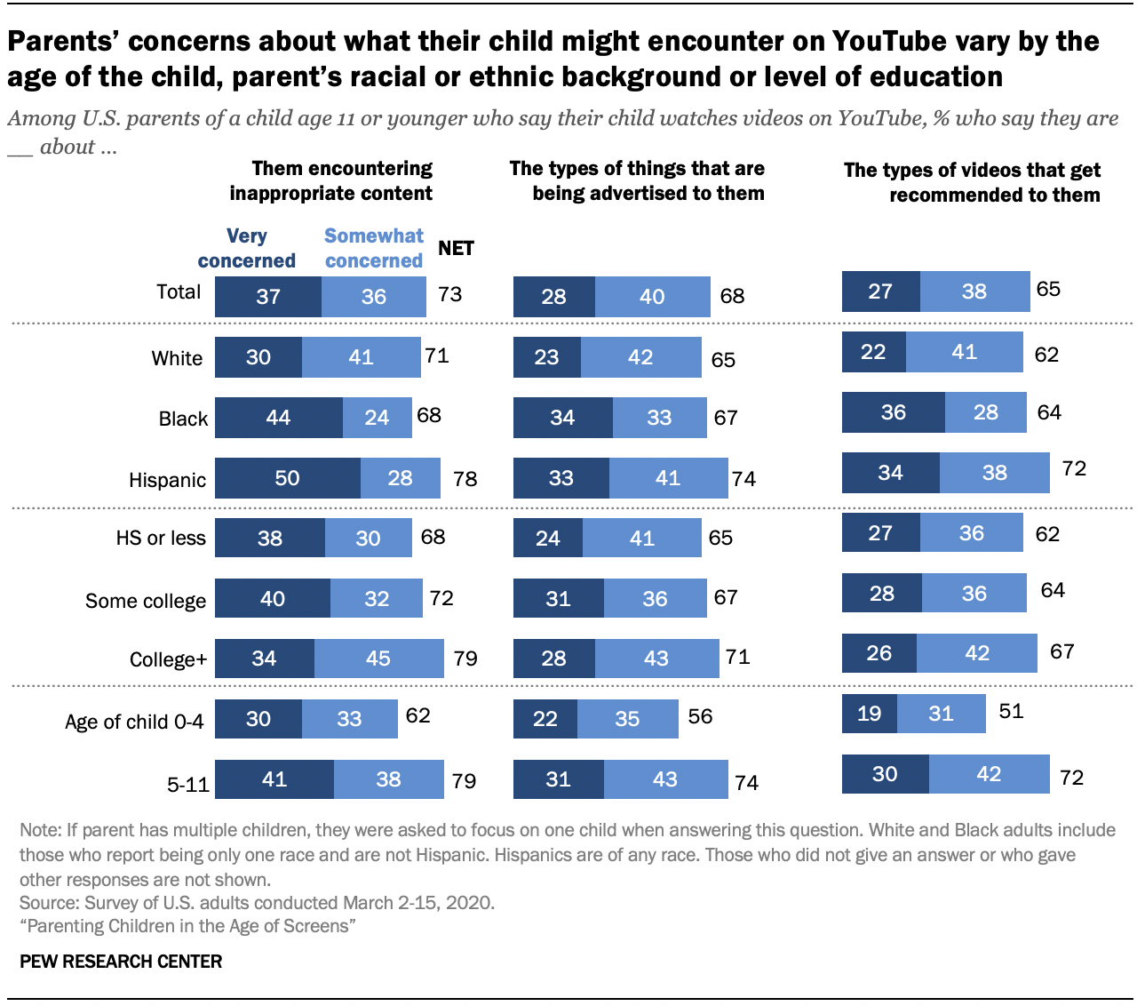 Chart shows parents' concerns about what their child might encounter on YouTube vary by the age of the child, parent's racial or ethnic background or level of education