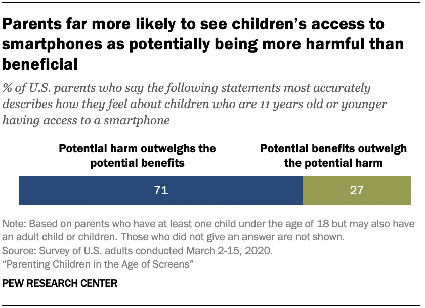Chart shows parents far more likely to see children's access to smartphones as potentially being more harmful than beneficial