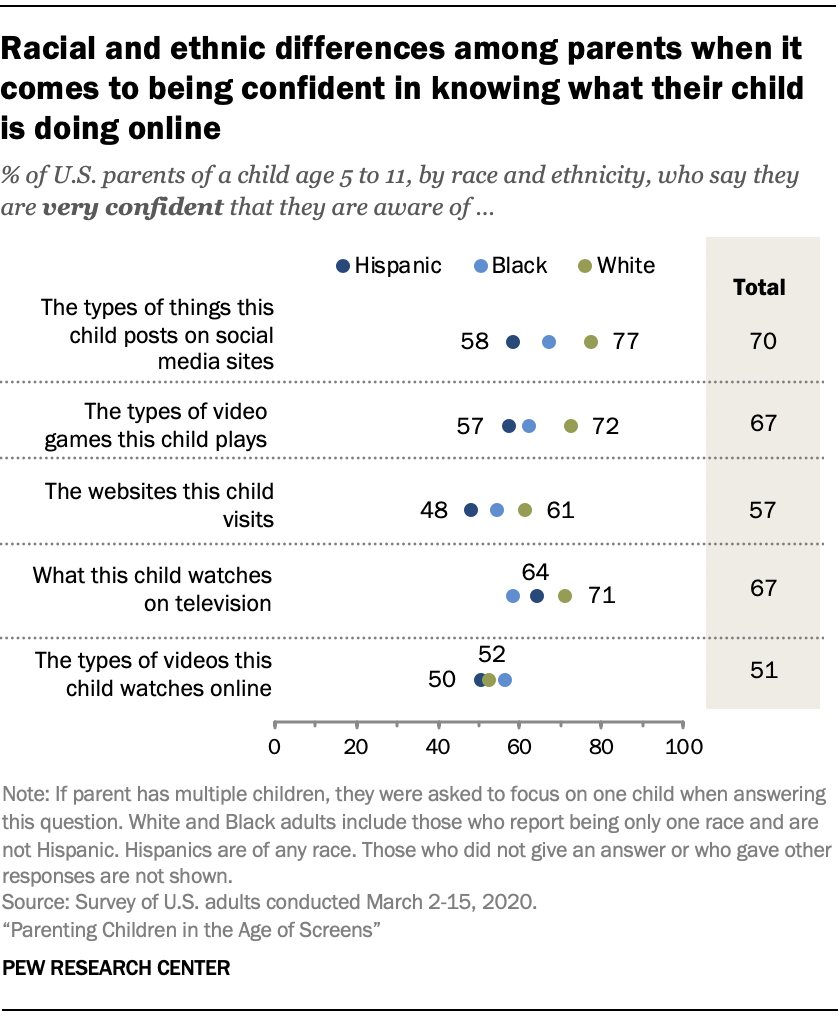 Chart shows racial and ethnic differences among parents when it comes to being confident in knowing what their child is doing online