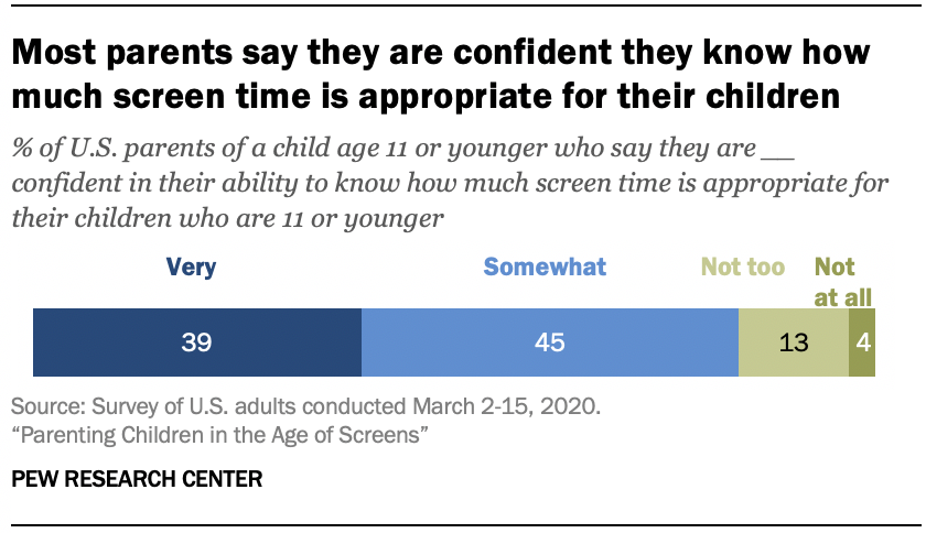 Chart shows most parents say they are confident they know how much screen time is appropriate for their children