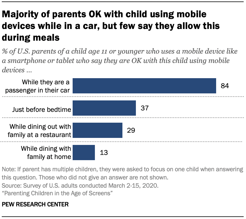 Chart shows majority of parents OK with child using mobile devices while in a car, but few say they allow this during meals