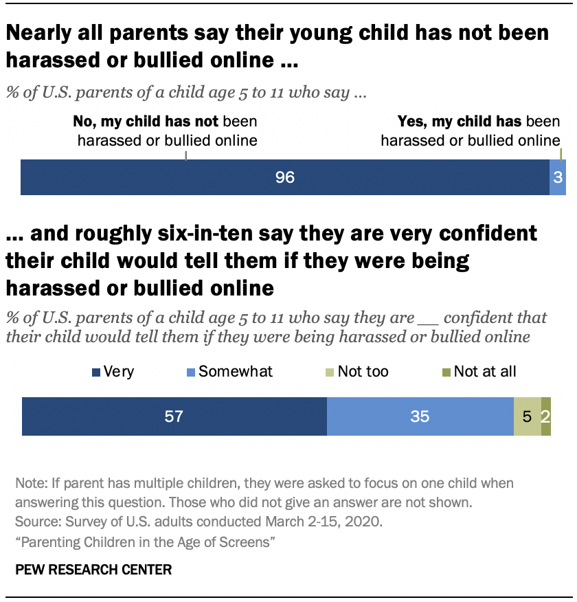 Chart shows nearly all parents say their young child has not been harassed or bullied online, and roughly six-in-ten say they are very confident their child would tell them if they were being harassed or bullied online
