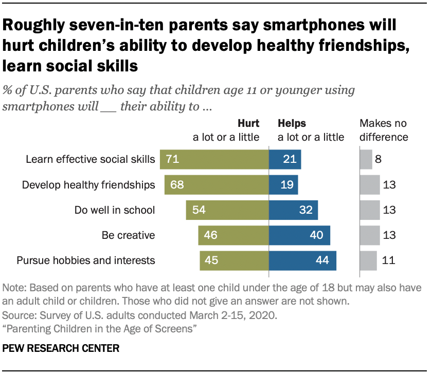 Chart shows roughly seven-in-ten parents say smartphones will hurt children's ability to develop healthy friendships, learn social skills