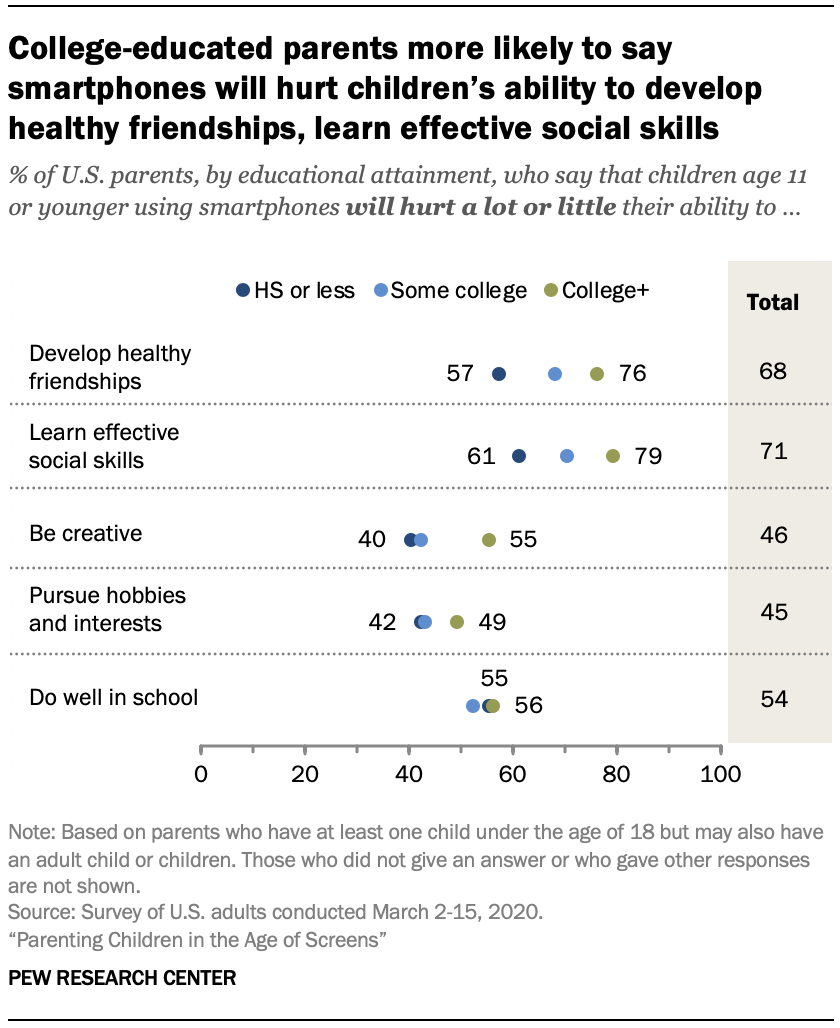 Chart shows college-educated parents more likely to say smartphones will hurt children's ability to develop healthy friendships, learn effective social skills
