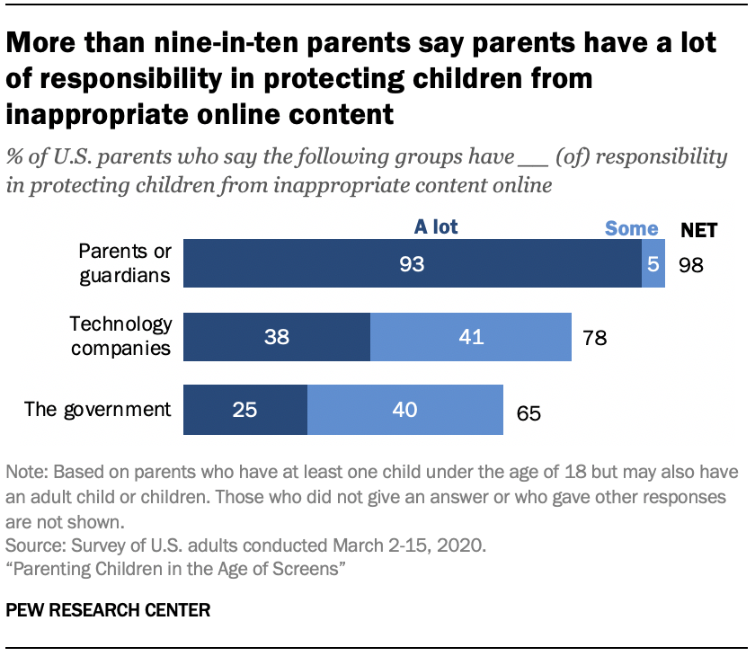 Chart shows more than nine-in-ten parents say parents have a lot of responsibility in protecting children from inappropriate online content