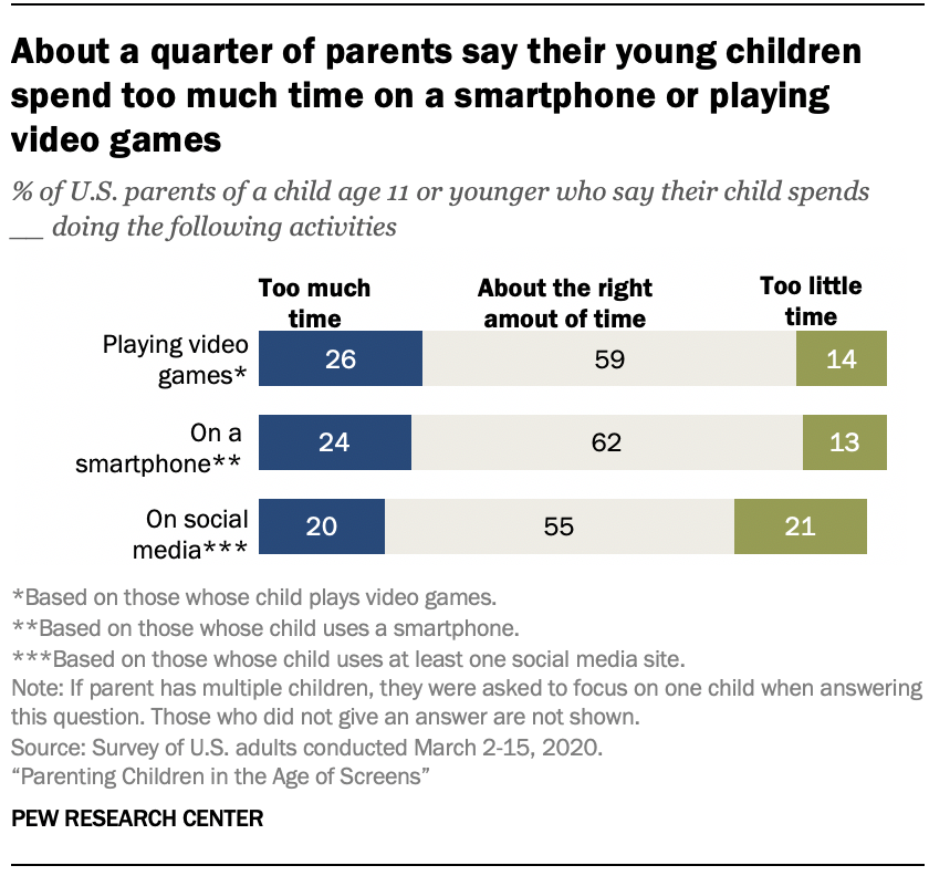 Chart shows about a quarter of parents say their young children spend too much time on a smartphone or playing video games