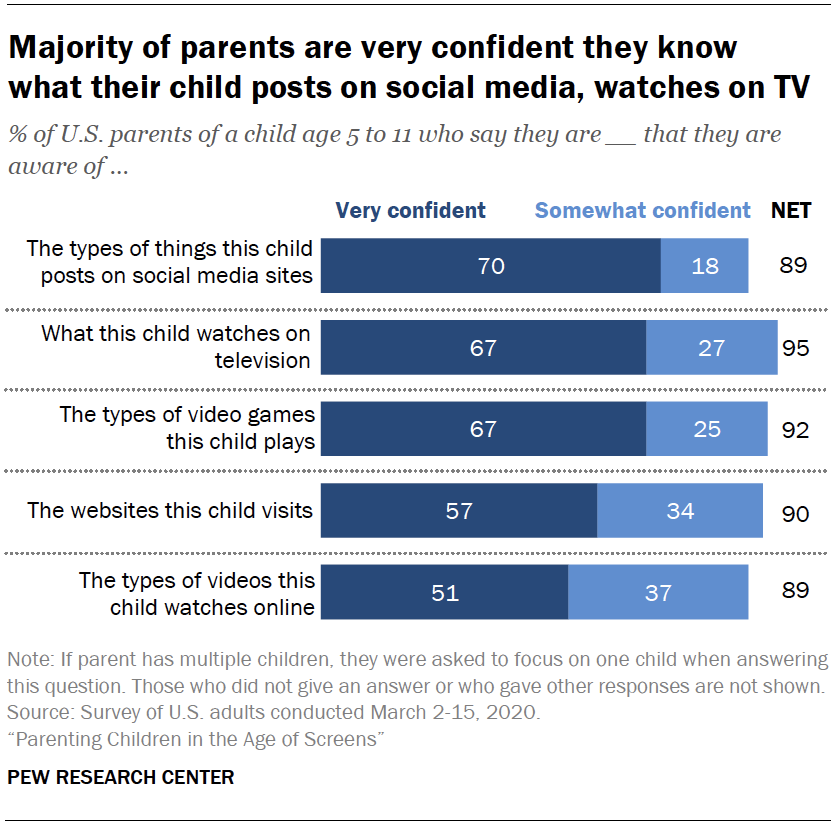 Chart shows majority of parents are very confident they know what their child posts on social media, watches on TV