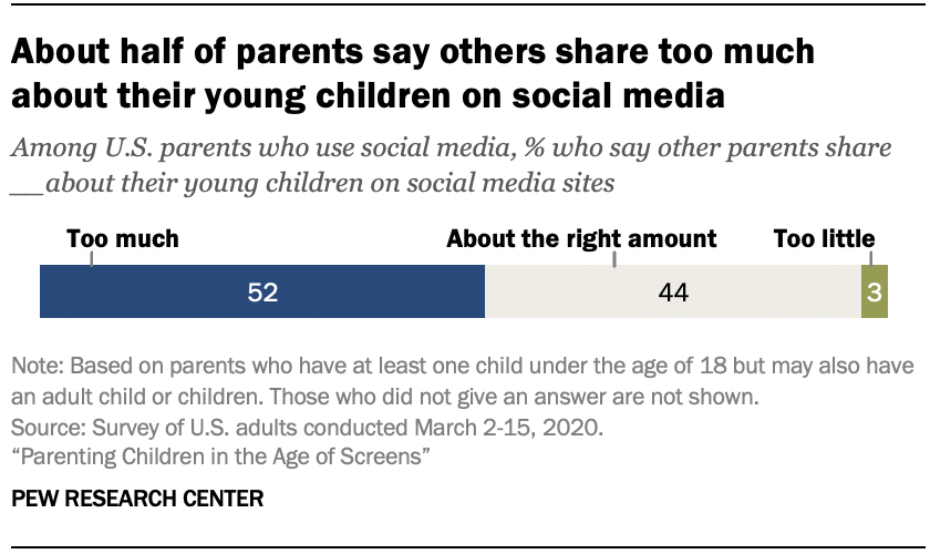 Chart shows about half of parents say others share too much about their young children on social media