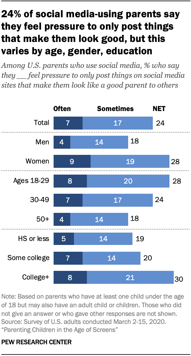 Chart shows 24% of social media-using parents say they feel pressure to only post things that make them look good, but this varies by age, gender, education