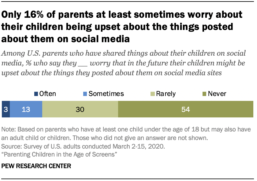 Chart shows only 16% of parents at least sometimes worry about their children being upset about the things posted about them on social media