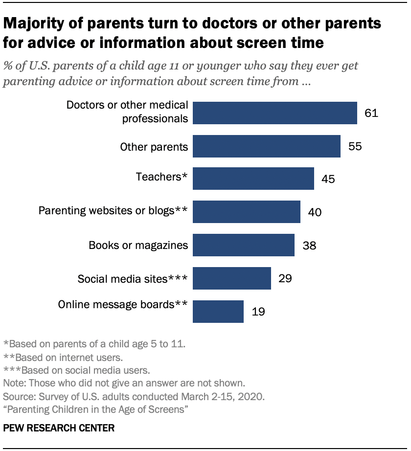 Chart shows majority of parents turn to doctors or other parents for advice or information about screen time