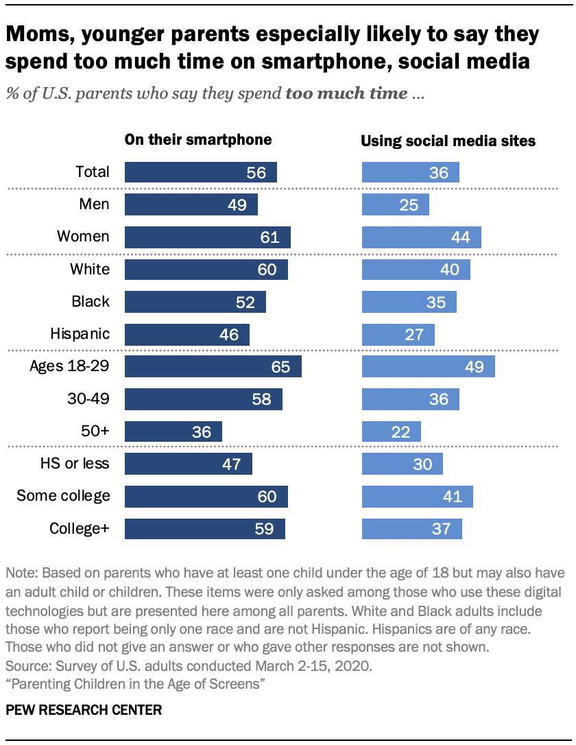 Chart shows moms, younger parents especially likely to say they spend too much time on smartphone, social media