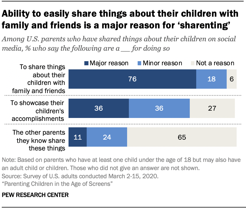 Chart shows ability to easily share things about their children with family and friends is a major reason for 'sharenting'