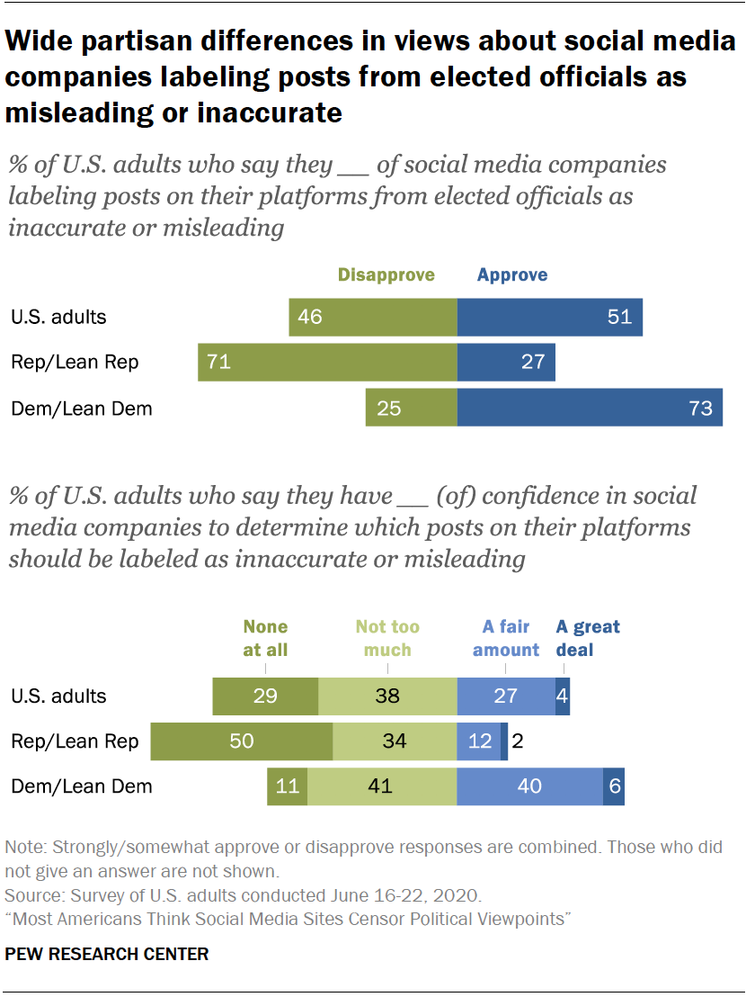 Chart shows wide partisan differences in views about social media companies labeling posts from elected officials as misleading or inaccurate