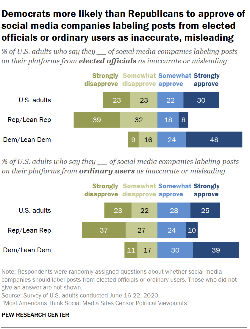 Chart shows Democrats more likely than Republicans to approve of social media companies labeling posts from elected officials or ordinary users as inaccurate, misleading