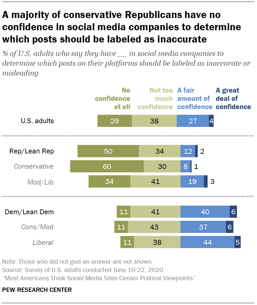 Chart shows a majority of conservative Republicans have no confidence in social media companies to determine which posts should be labeled as inaccurate