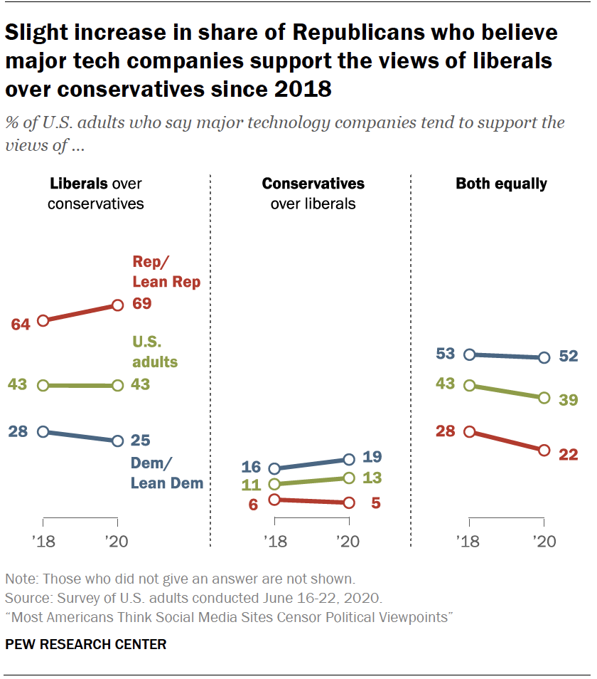 Chart shows slight increase in share of Republicans who believe major tech companies support the views of liberals over conservatives since 2018
