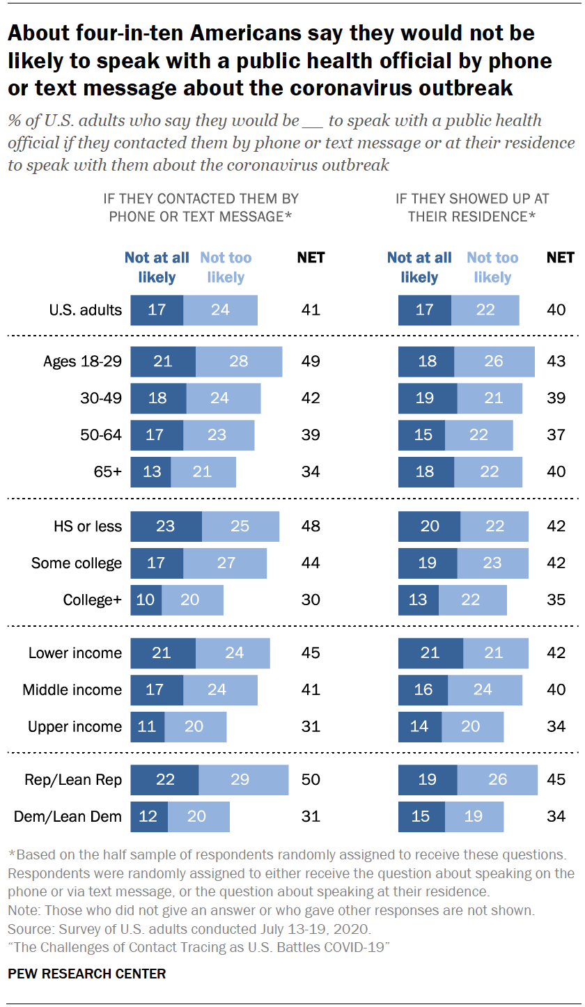 Chart shows about four-in-ten Americans say they would not be likely to speak with a public health official by phone or text message about the coronavirus outbreak