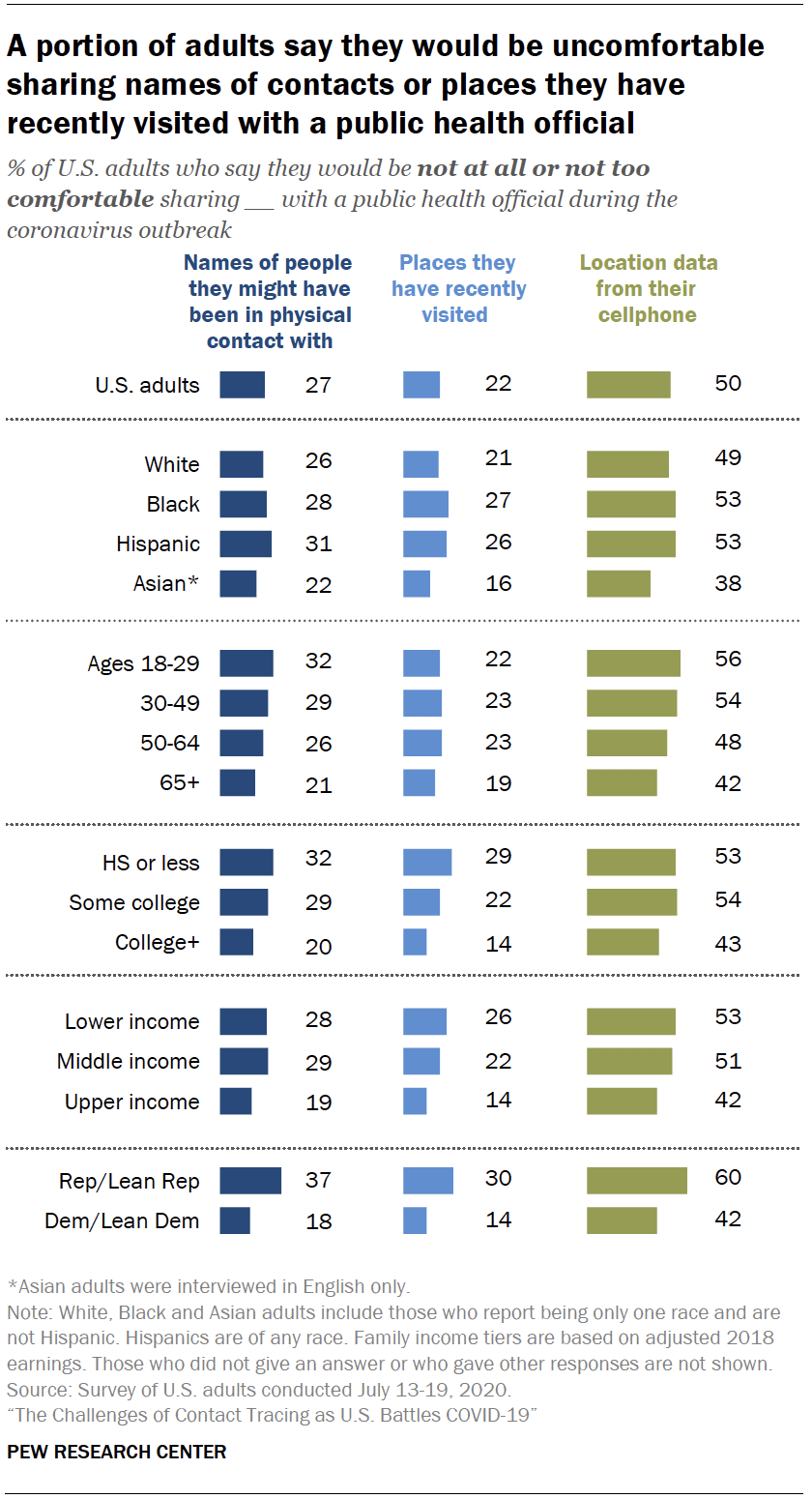 Chart shows a portion of adults say they would be uncomfortable sharing names of contacts or places they have recently visited with a public health official