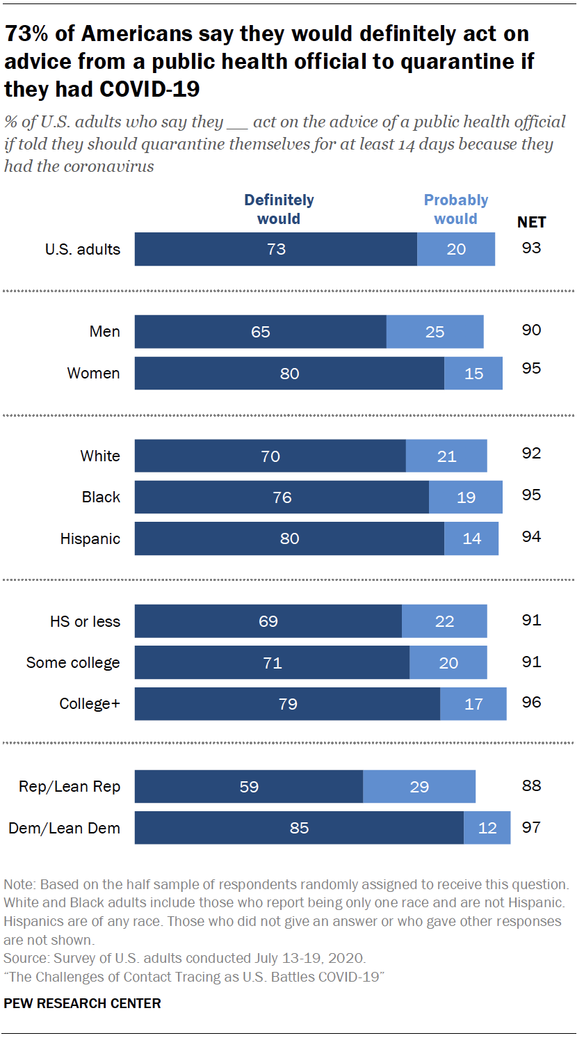 Chart shows 73% of Americans say they would definitely act on advice from a public health official to quarantine if they had COVID-19