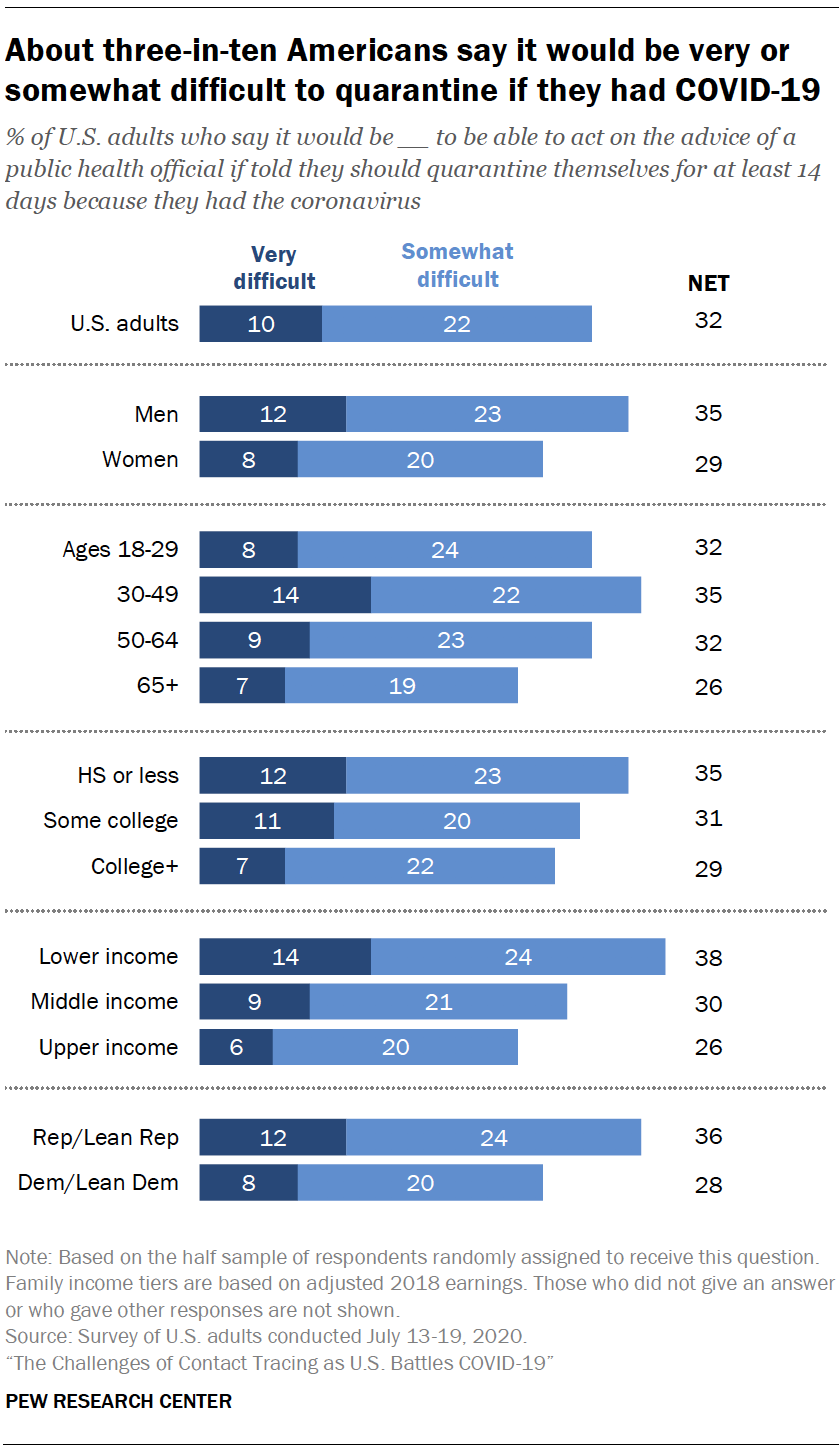 Chart shows about three-in-ten Americans say it would be very or somewhat difficult to quarantine if they had COVID-19