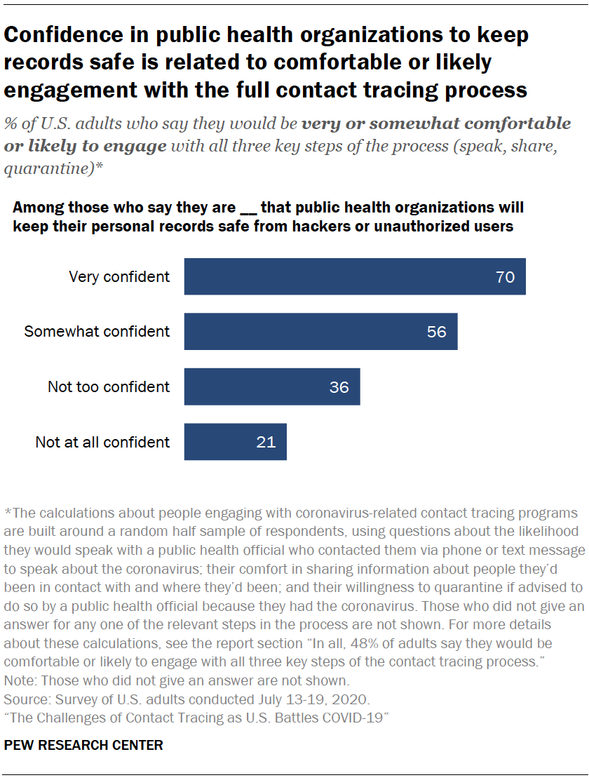 Chart shows confidence in public health organizations to keep records safe is related to comfortable or likely engagement with the full contact tracing process