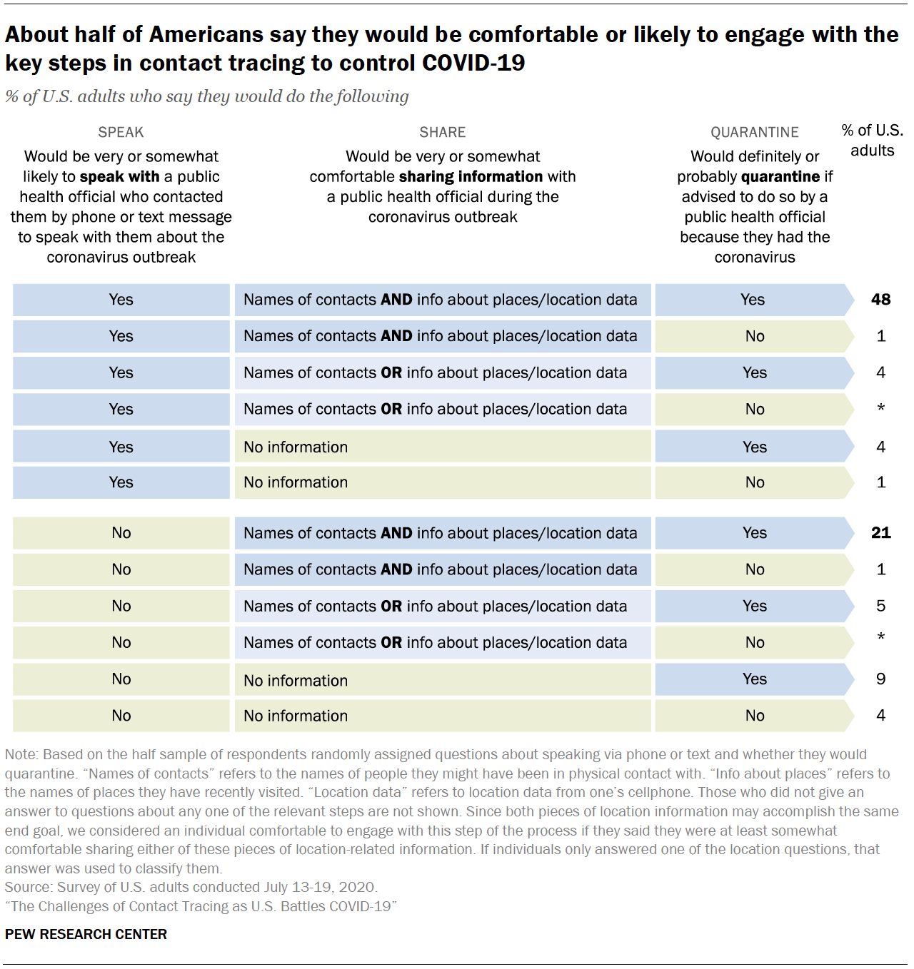 Chart shows about half of Americans say they would be comfortable or likely to engage with the key steps in contact tracing to control COVID-19