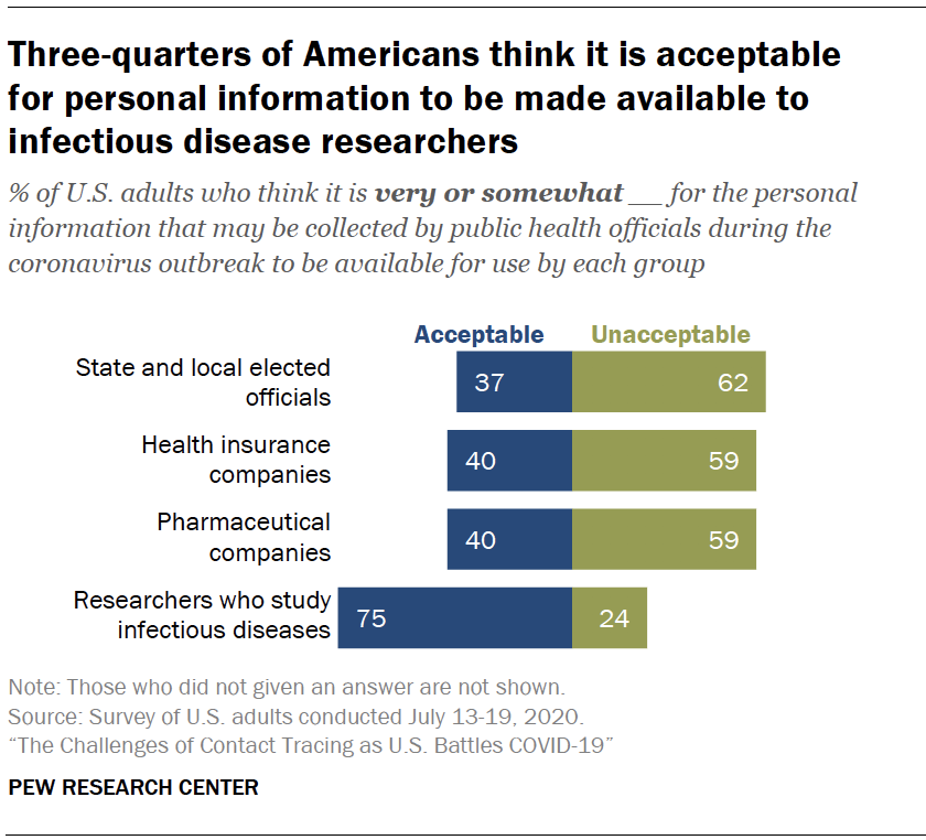 Chart shows three-quarters of Americans think it is acceptable for personal information to be made available to infectious disease researchers