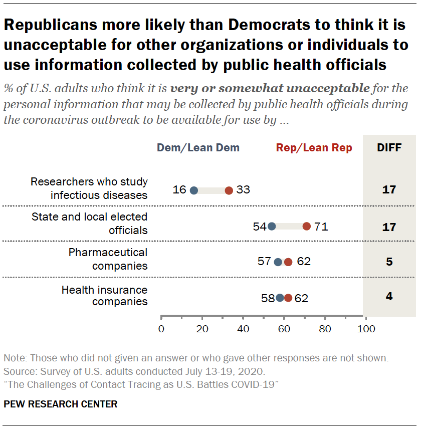 Chart shows Republicans more likely than Democrats to think it is unacceptable for other organizations or individuals to use information collected by public health officials