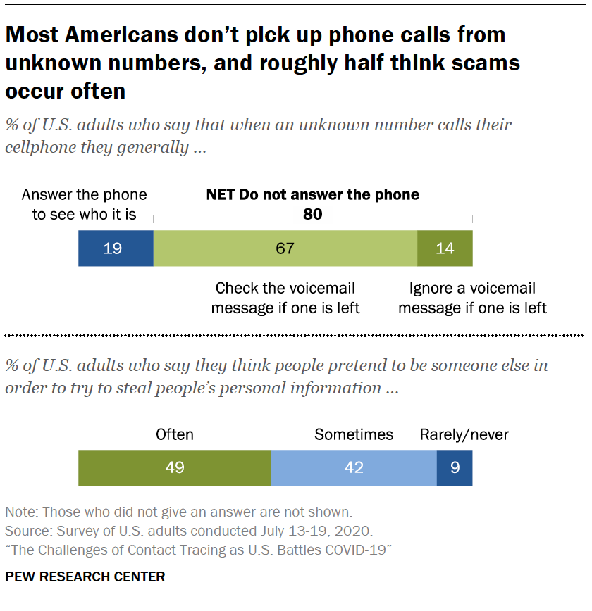 Chart shows most Americans don't pick up phone calls from unknown numbers, and roughly half think scams occur often