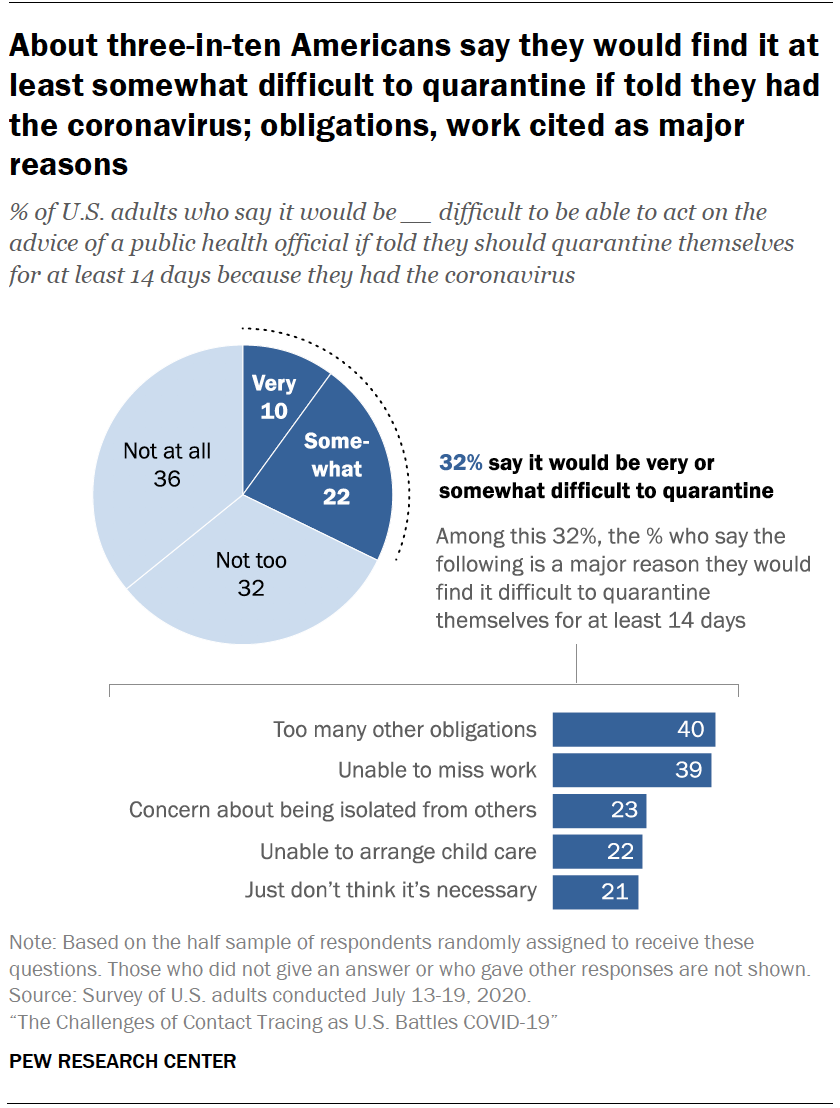 Chart shows about three-in-ten Americans say they would find it at least somewhat difficult to quarantine if told they had the coronavirus; obligations, work cited as major reasons