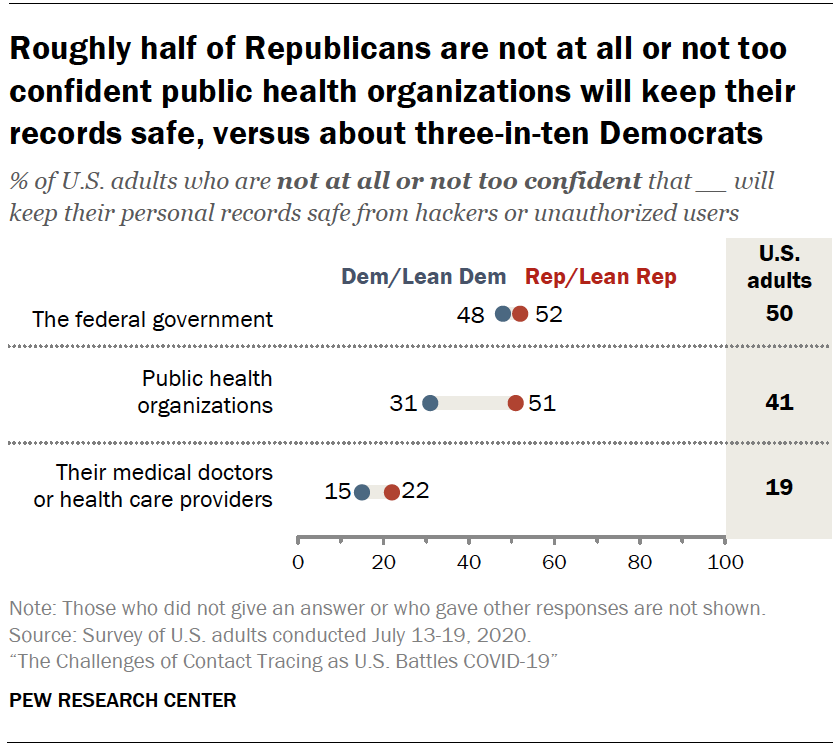 Chart shows roughly half of Republicans are not at all or not too confident public health organizations will keep their records safe, versus about three-in-ten Democrats