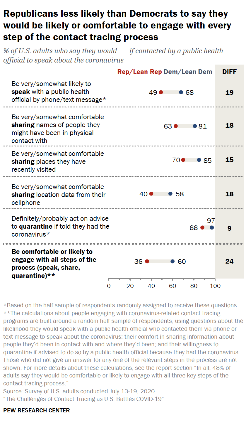 Chart shows Republicans less likely than Democrats to say they would be likely or comfortable to engage with every step of the contact tracing process
