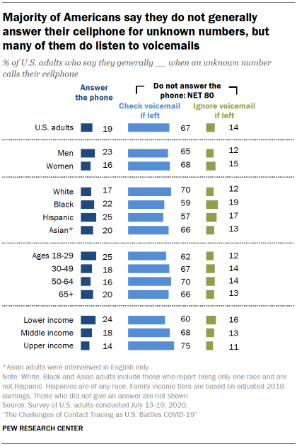 Chart shows majority of Americans say they do not generally answer their cellphone for unknown numbers, but many of them do listen to voicemails