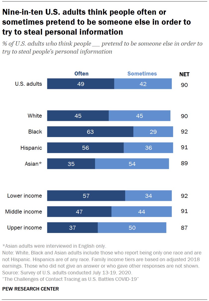 Chart shows nine-in-ten U.S. adults think people often or sometimes pretend to be someone else in order to try to steal personal information