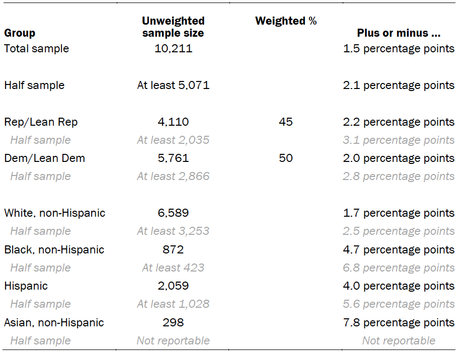 Chart shows unweighted sample sizes and the error attributable