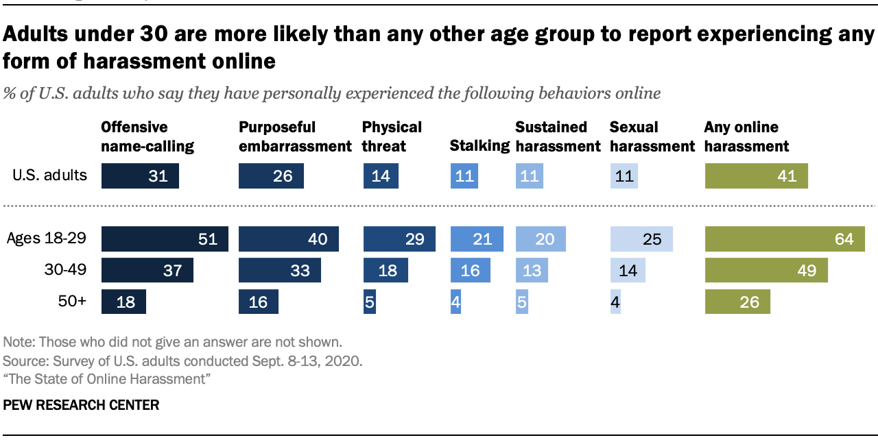 Adults under 30 are more likely than any other age group to report experiencing any form of harassment online