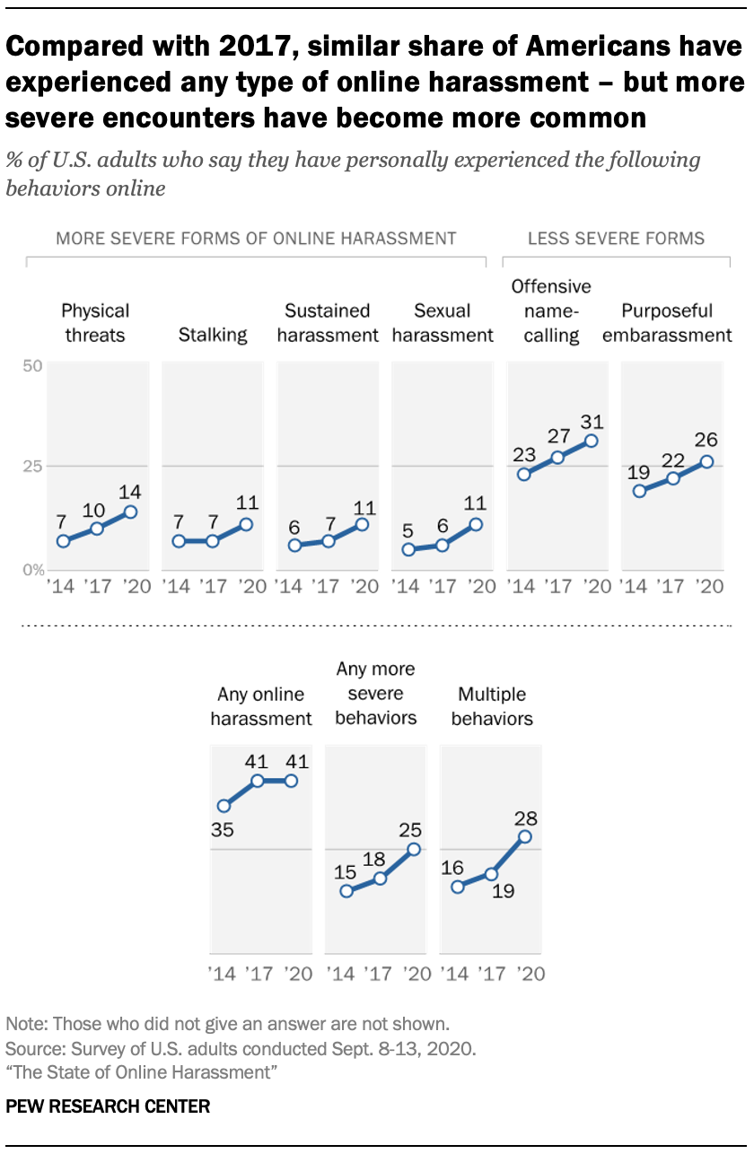 Compared with 2017, similar share of Americans have experienced any type of online harassment – but more severe encounters have become more common