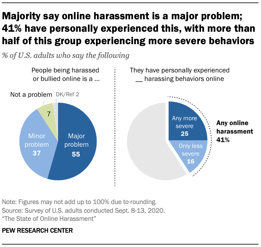 Majority say online harassment is a major problem; 41% have personally experienced this, with more than half of this group experiencing more severe behaviors