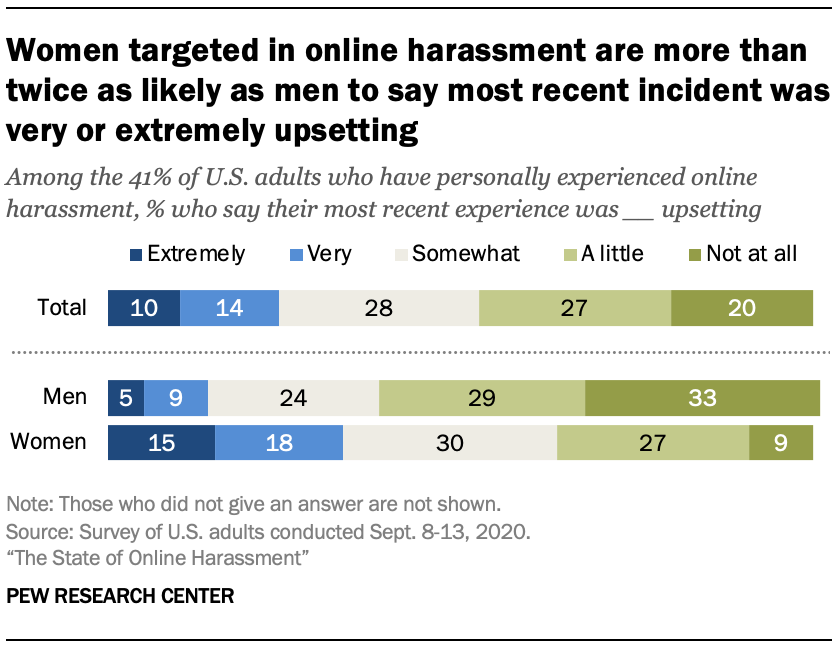 Women targeted in online harassment are more than twice as likely as men to say most recent incident was very or extremely upsetting