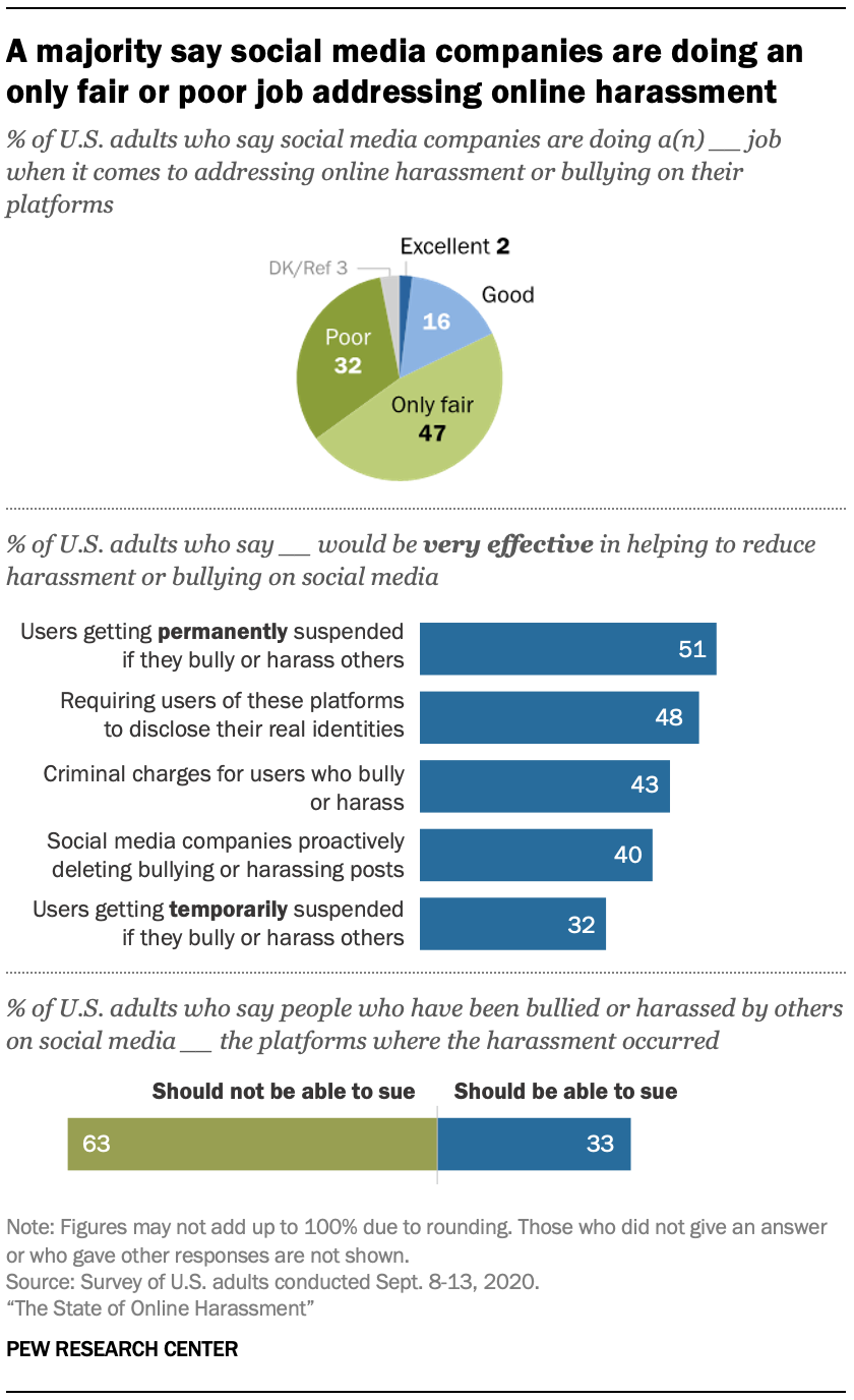 A majority say social media companies are doing an only fair or poor job addressing online harassment