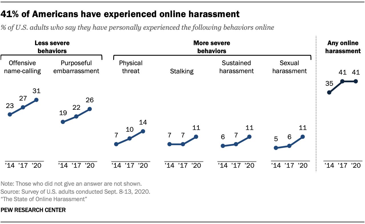 41% of Americans have experienced online harassment