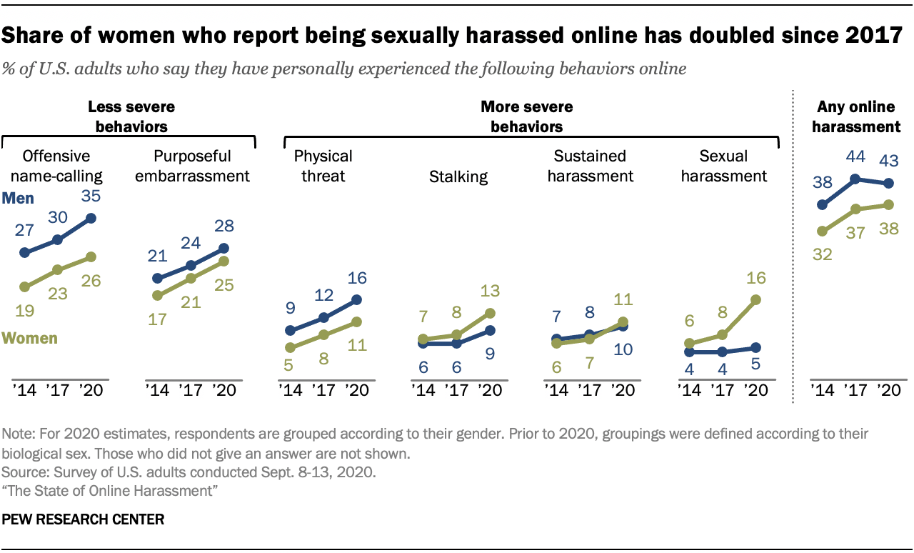 Share of women who report being sexually harassed online has doubled since 2017