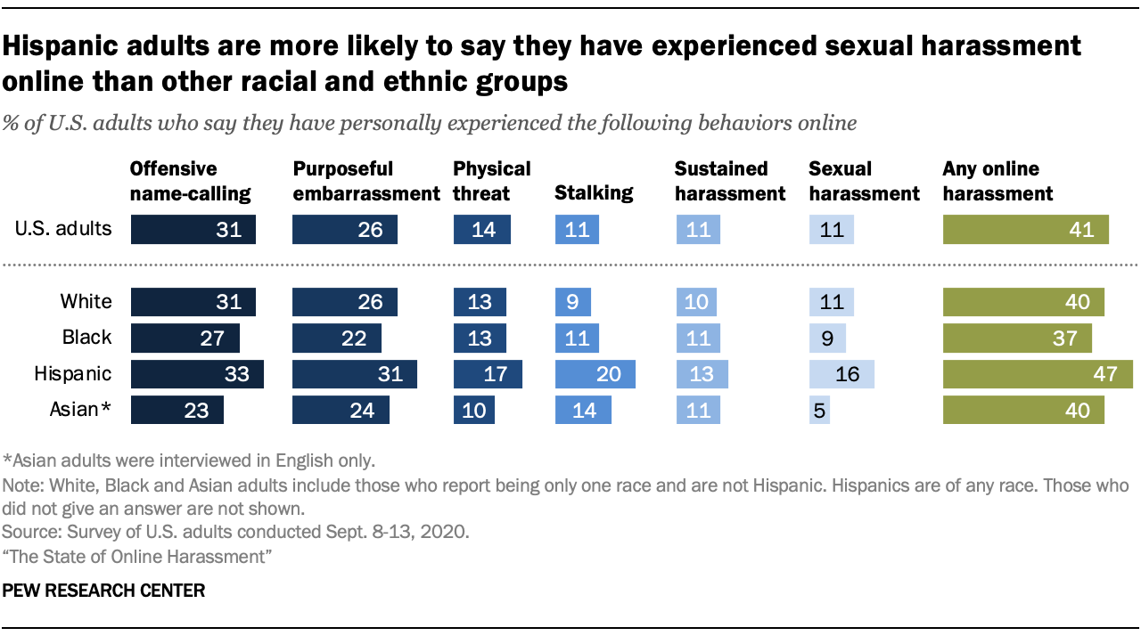 Hispanic adults are more likely to say they have experienced sexual harassment online than other racial and ethnic groups