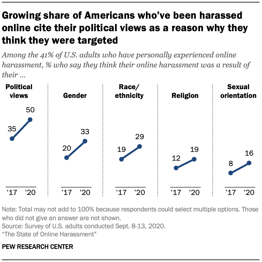 Growing share of Americans who've been harassed online cite their political views as a reason why they think they were targeted
