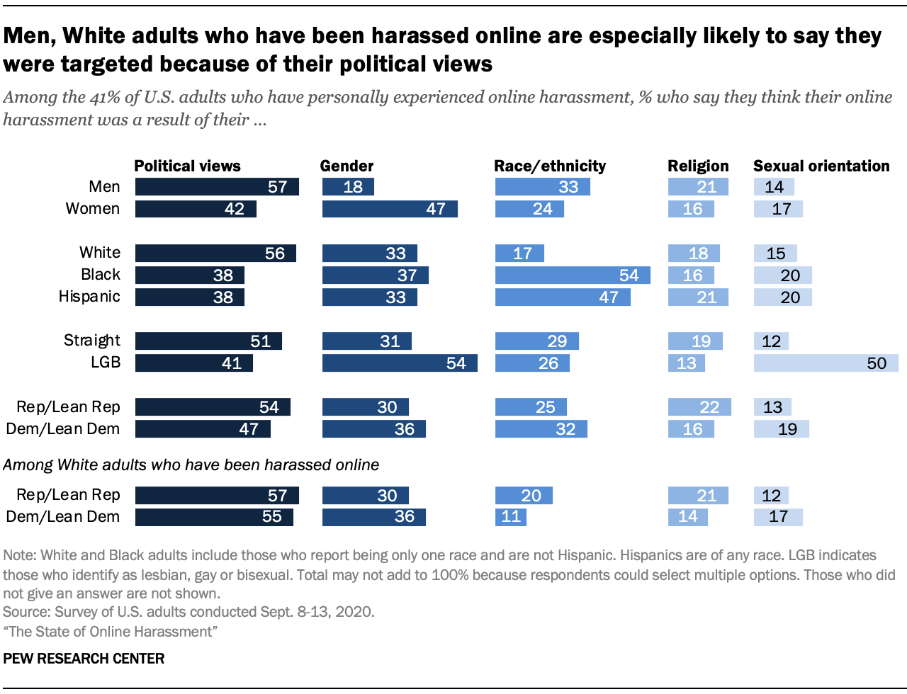 Men, White adults who have been harassed online are especially likely to say they were targeted because of their political views