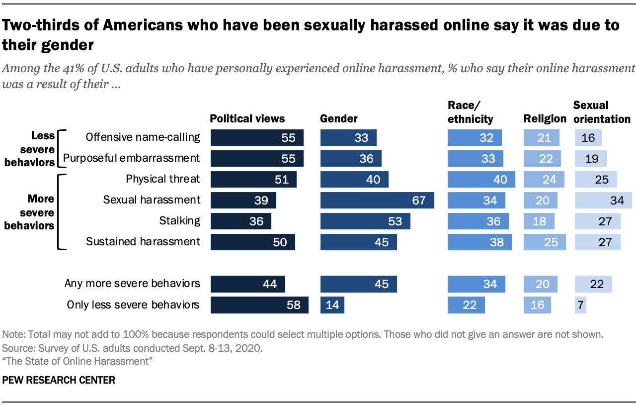 Two-thirds of Americans who have been sexually harassed online say it was due to their gender
